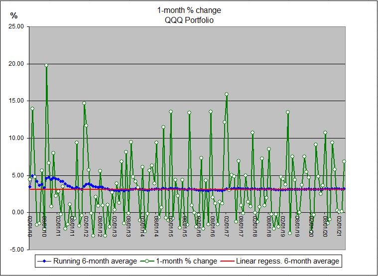 QQQ Monthly Percent Change